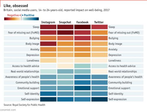 Studie dopadu sociálních sítí na naše emoce